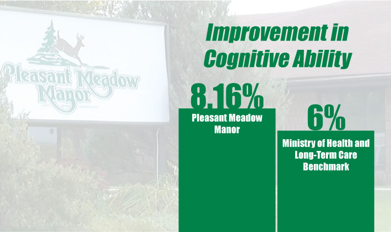 LG-Interventions,-collaboration-improving-cognition-at-Pleasant-Meadow-Manor